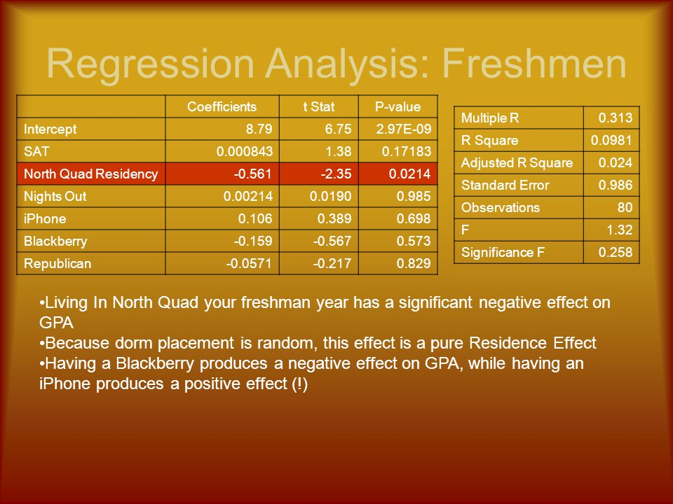 Regression Analysis: Freshmen Coefficientst StatP-value Intercept8.796.752.97E-09 SAT0.0008431.380.17183 North Quad Residency-0.561-2.350.0214 Nights Out0.002140.01900.985 iPhone0.1060.3890.698 Blackberry-0.159-0.5670.573 Republican-0.0571-0.2170.829 Multiple R0.313 R Square0.0981 Adjusted R Square0.024 Standard Error0.986 Observations80 F1.32 Significance F0.258 Living In North Quad your freshman year has a significant negative effect on GPA Because dorm placement is random, this effect is a pure Residence Effect Having a Blackberry produces a negative effect on GPA, while having an iPhone produces a positive effect (!)