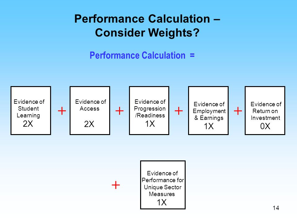 14 Performance Calculation – Consider Weights? Evidence of Student Learning 2X Evidence of Access 2X Evidence of Progression /Readiness 1X Evidence of