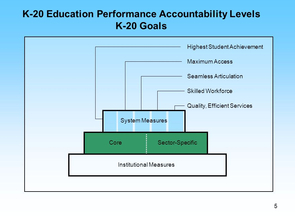 5 CoreSector-Specific Institutional Measures Highest Student Achievement Seamless Articulation Quality, Efficient Services K-20 Education Performance
