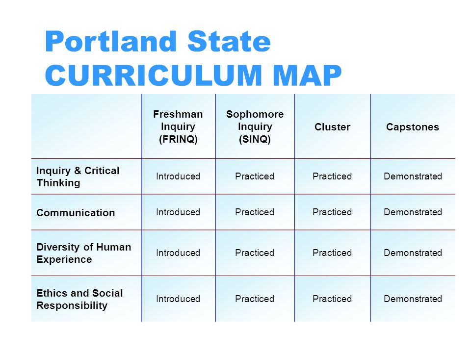 Portland State CURRICULUM MAP Freshman Inquiry (FRINQ) Sophomore Inquiry (SINQ) ClusterCapstones Inquiry & Critical Thinking IntroducedPracticed Demon