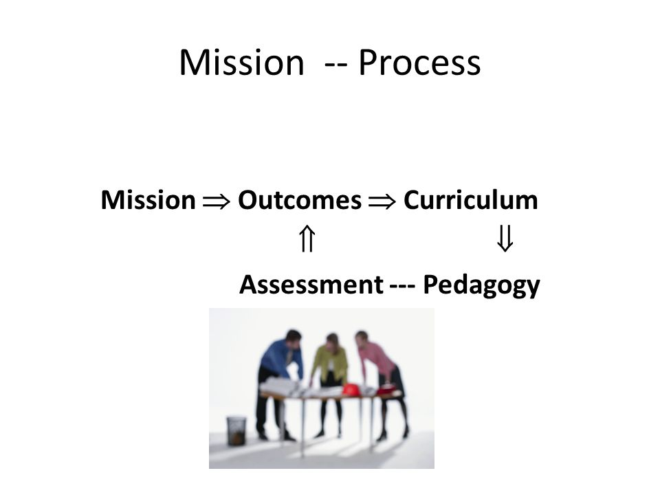Mission -- Process Mission  Outcomes  Curriculum  Assessment --- Pedagogy