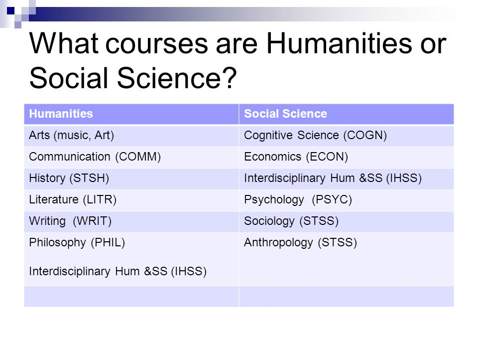 What courses are Humanities or Social Science.