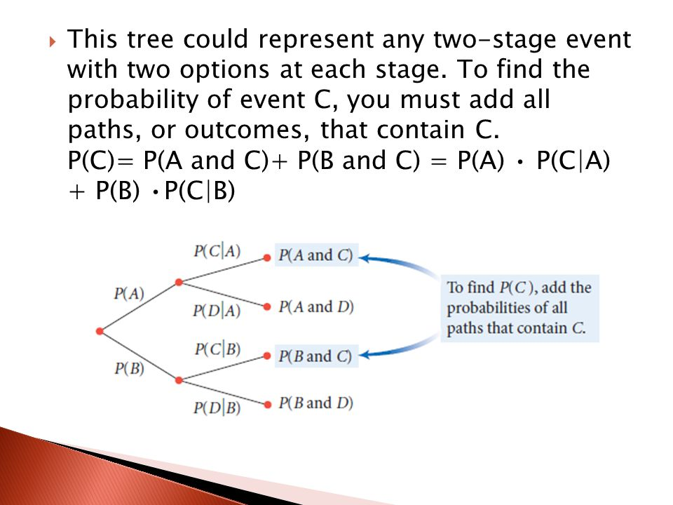  This tree could represent any two-stage event with two options at each stage.