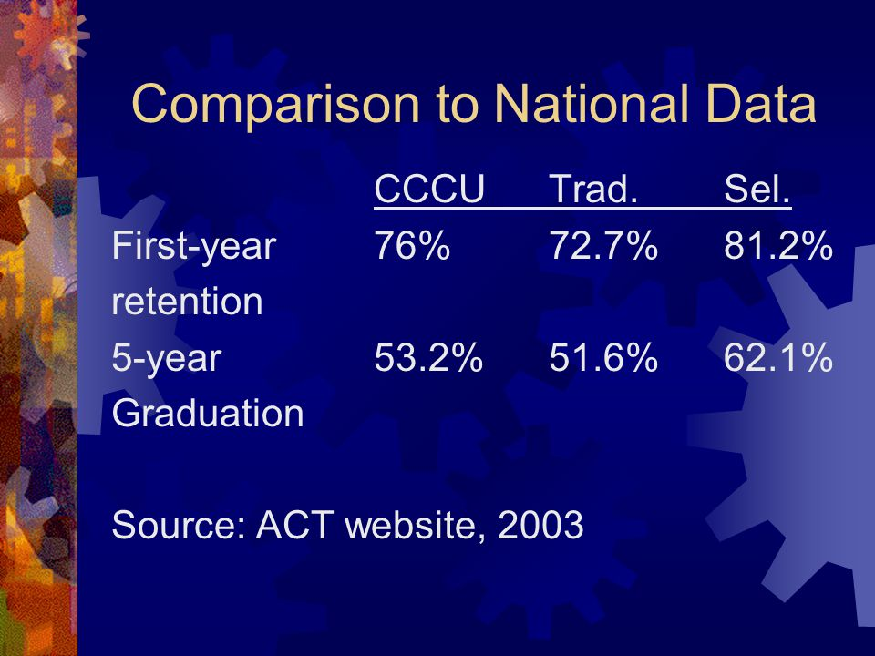Comparison to National Data CCCUTrad.Sel. First-year76%72.7% 81.2% retention 5-year 53.2%51.6% 62.1% Graduation Source: ACT website, 2003