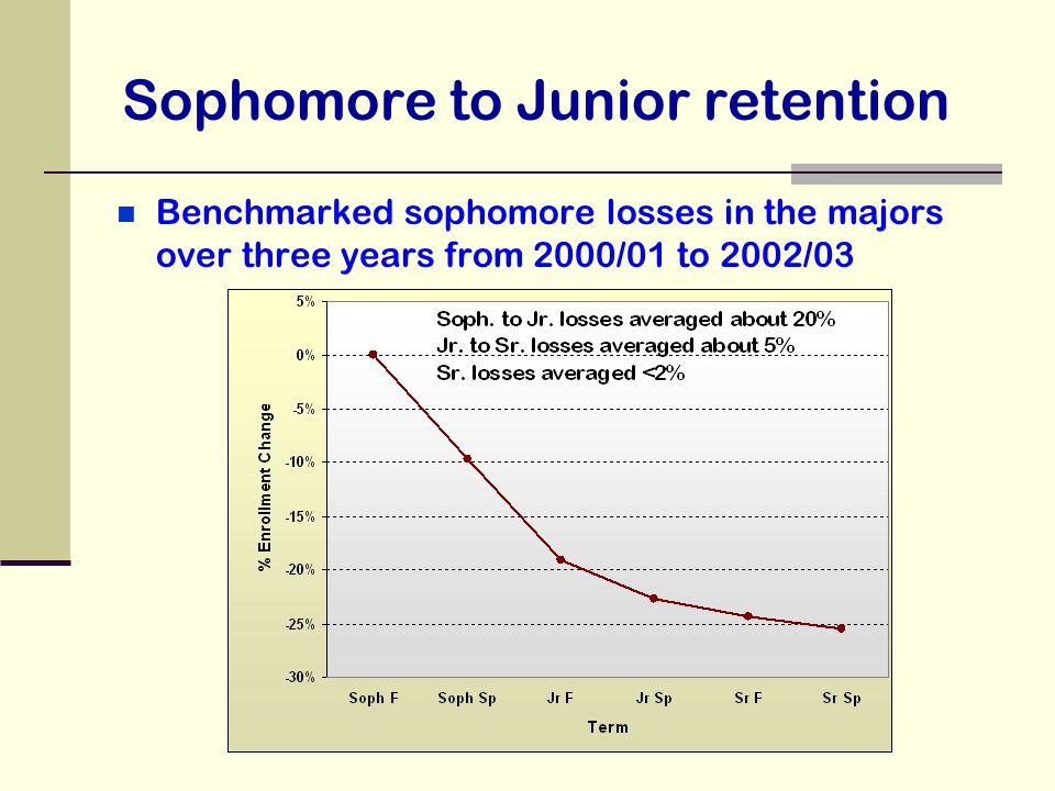 Sophomore to Junior retention Benchmarked sophomore losses in the majors over three years from 2000/01 to 2002/03