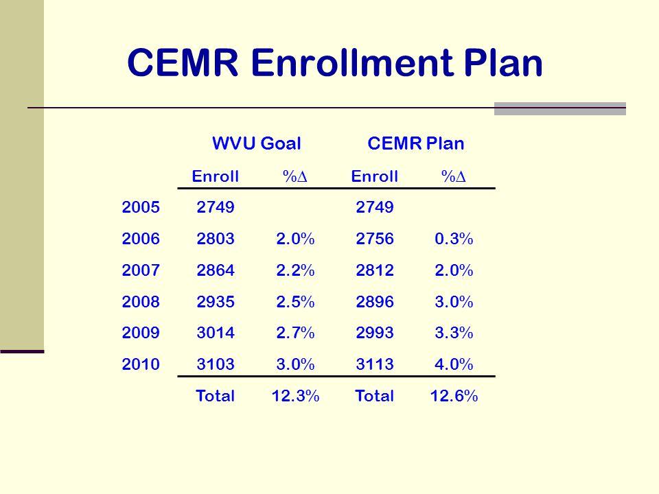 CEMR Enrollment Plan WVU GoalCEMR Plan Enroll%∆Enroll%∆ 20052749 200628032.0%27560.3% 200728642.2%28122.0% 200829352.5%28963.0% 200930142.7%29933.3% 201031033.0%31134.0% Total12.3%Total12.6%