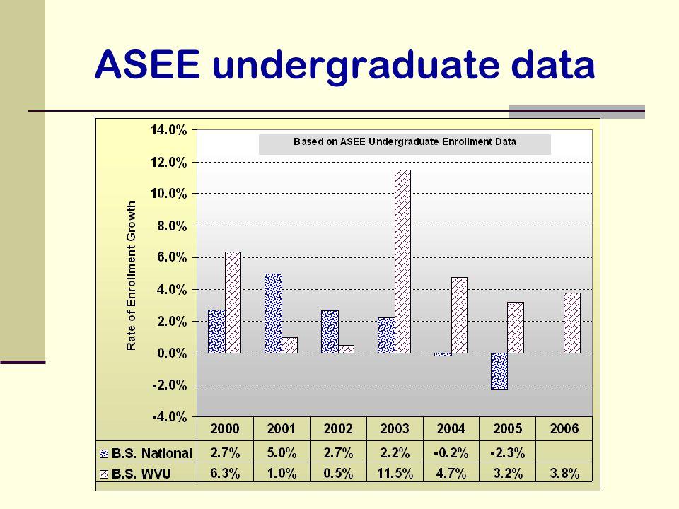 ASEE undergraduate data