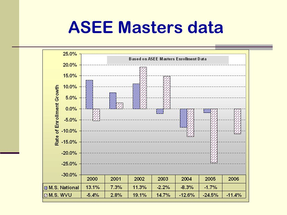 ASEE Masters data