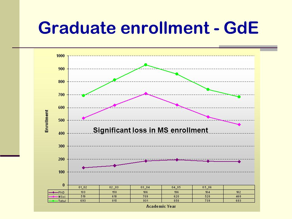 Graduate enrollment - GdE Significant loss in MS enrollment