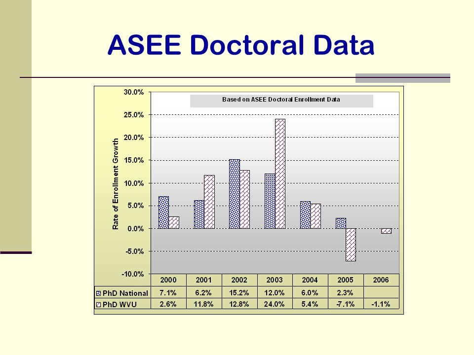 ASEE Doctoral Data