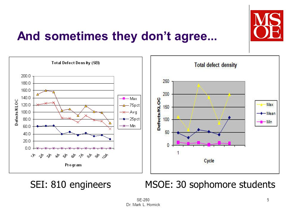 SE-280 Dr. Mark L. Hornick 5 And sometimes they don't agree... SEI: 810 engineersMSOE: 30 sophomore students