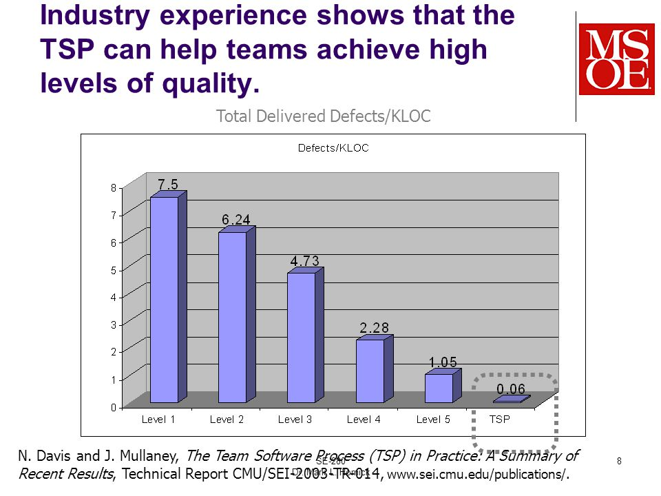 SE-280 Dr. Mark L. Hornick 8 Industry experience shows that the TSP can help teams achieve high levels of quality. Total Delivered Defects/KLOC N. Dav