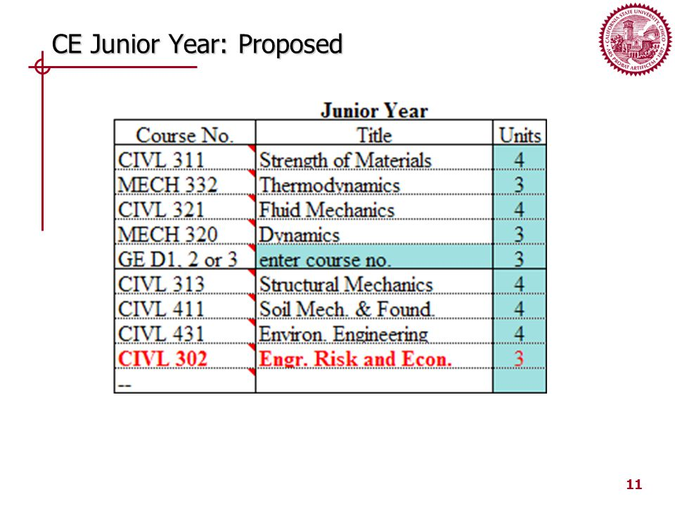 11 CE Junior Year: Proposed