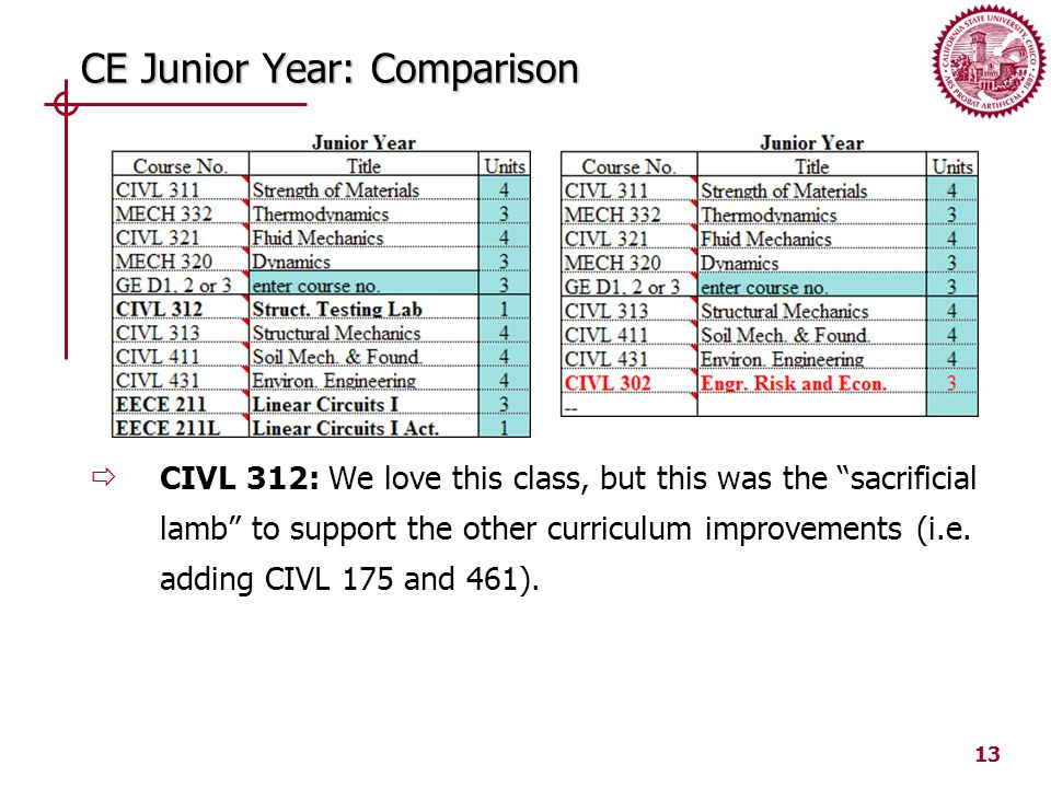 13 CE Junior Year: Comparison  CIVL 312: We love this class, but this was the sacrificial lamb to support the other curriculum improvements (i.e.