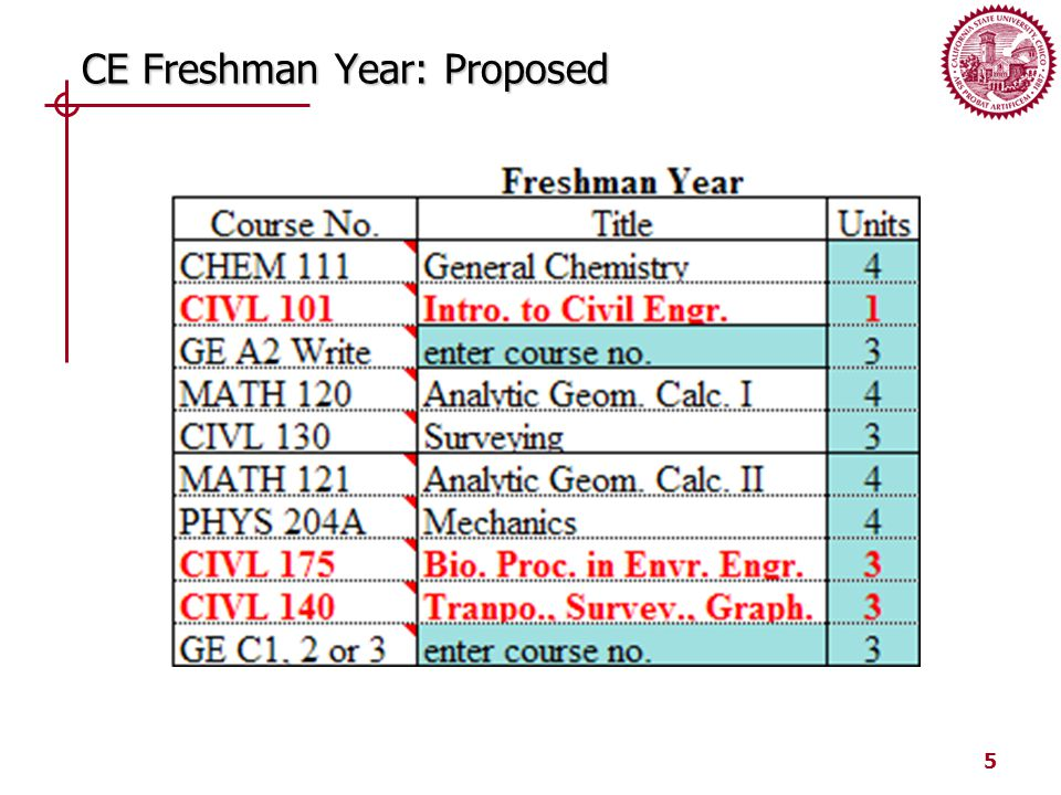 5 CE Freshman Year: Proposed