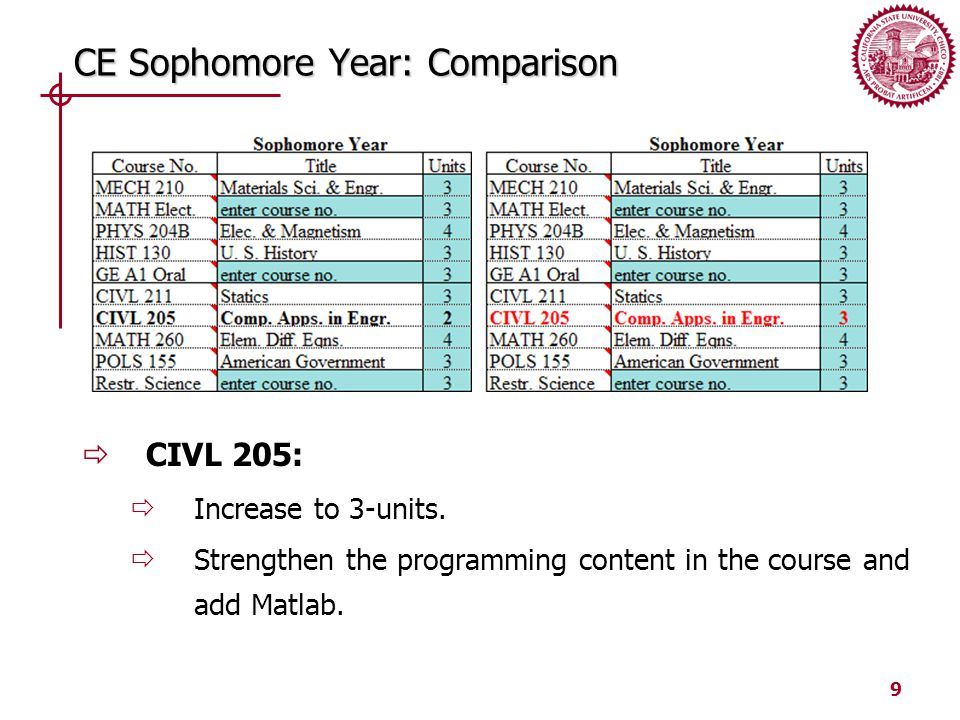 9 CE Sophomore Year: Comparison  CIVL 205:  Increase to 3-units.