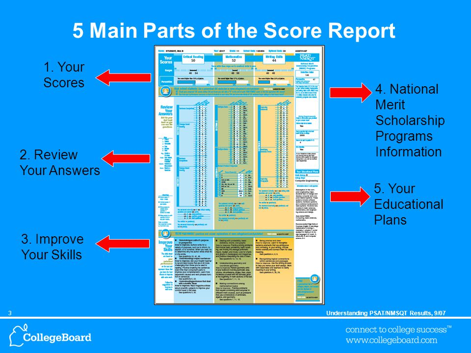 3Understanding PSAT/NMSQT Results, 9/07 5 Main Parts of the Score Report 1.