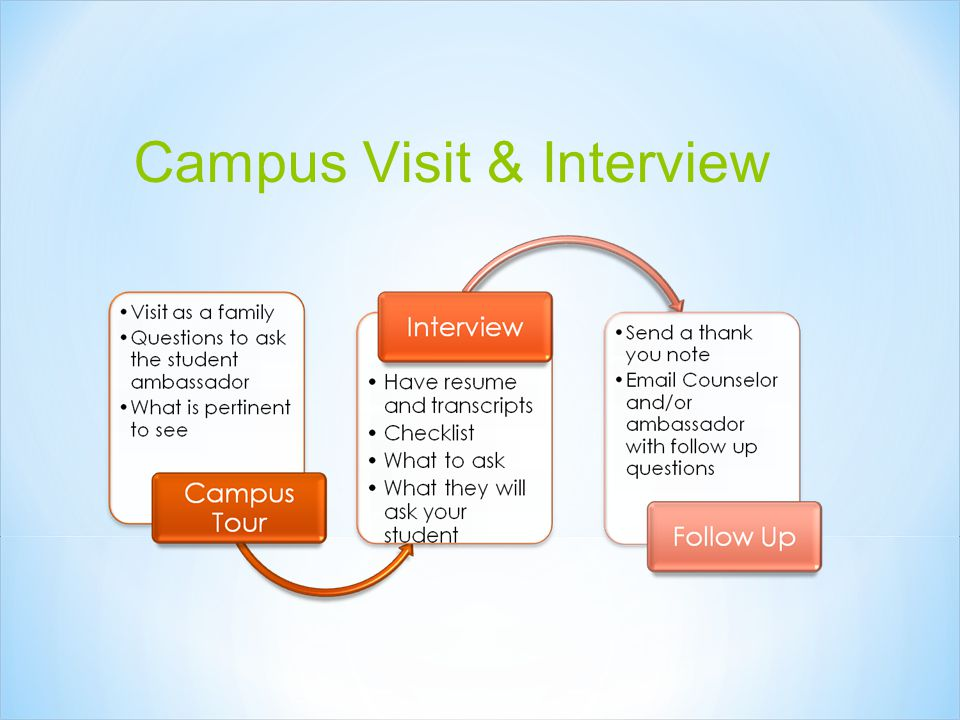 Campus Visit & Interview
