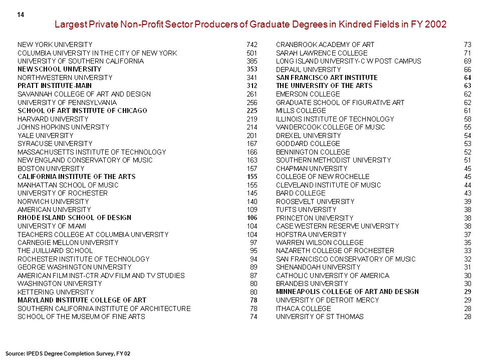 Largest Private Non-Profit Sector Producers of Graduate Degrees in Kindred Fields in FY 2002 14 Source: IPEDS Degree Completion Survey, FY 02