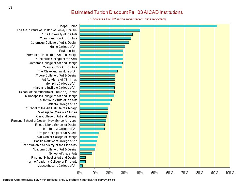 Estimated Tuition Discount Fall 03 AICAD Institutions (* indicates Fall 02 is the most recent data reported) 69 Source: Common Data Set, FY 04 Release, IPEDS, Student Financial Aid Survey, FY 03