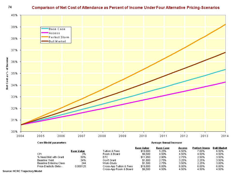 Comparison of Net Cost of Attendance as Percent of Income Under Four Alternative Pricing-Scenarios 74 Source: HCRC Trajectory Model