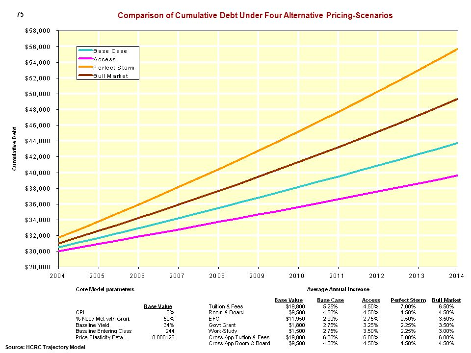 Comparison of Cumulative Debt Under Four Alternative Pricing-Scenarios 75 Source: HCRC Trajectory Model