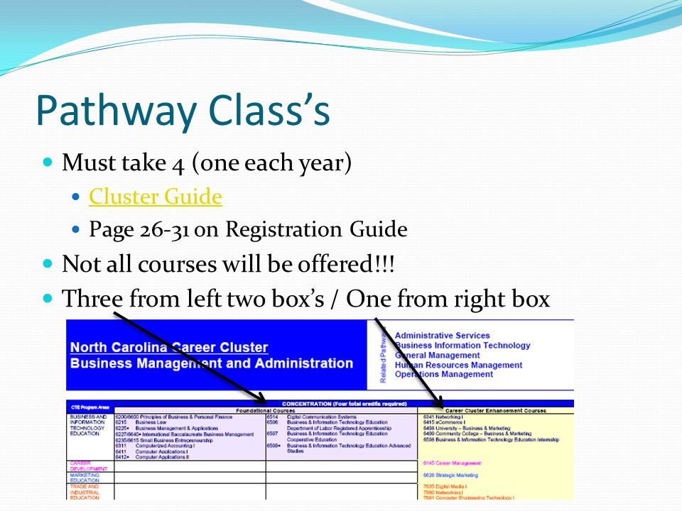 Pathway Class's Must take 4 (one each year) Cluster Guide Page 26-31 on Registration Guide Not all courses will be offered!!.