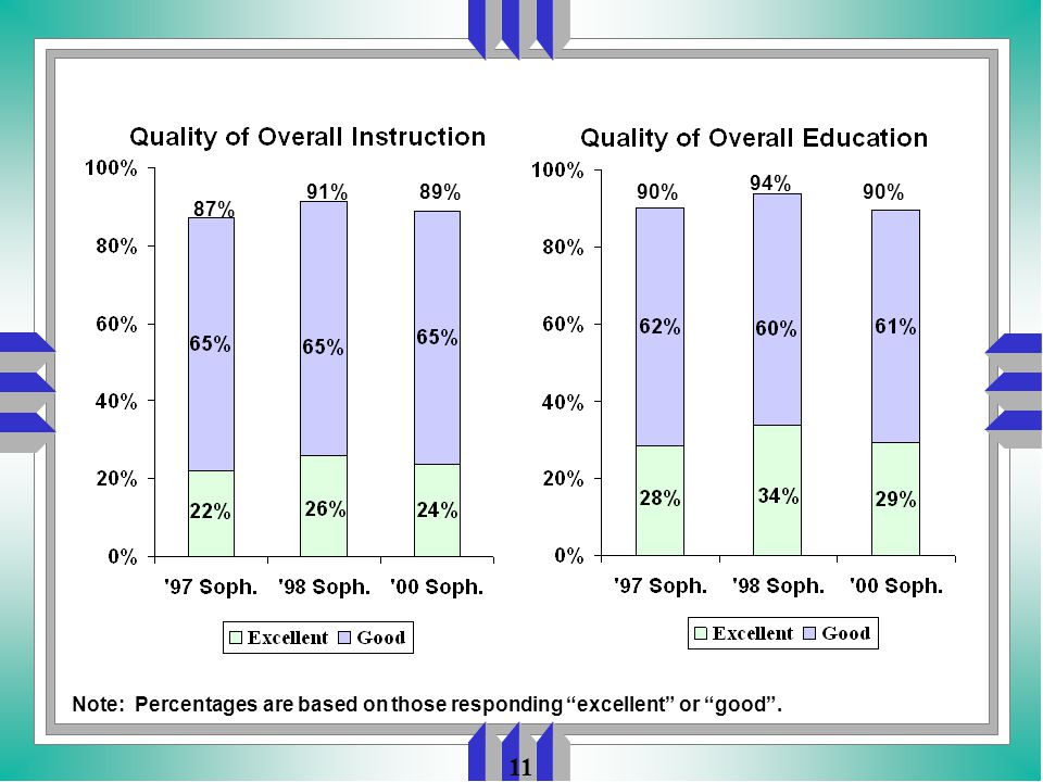11 Note: Percentages are based on those responding excellent or good . 87% 91%90% 94% 89%90%