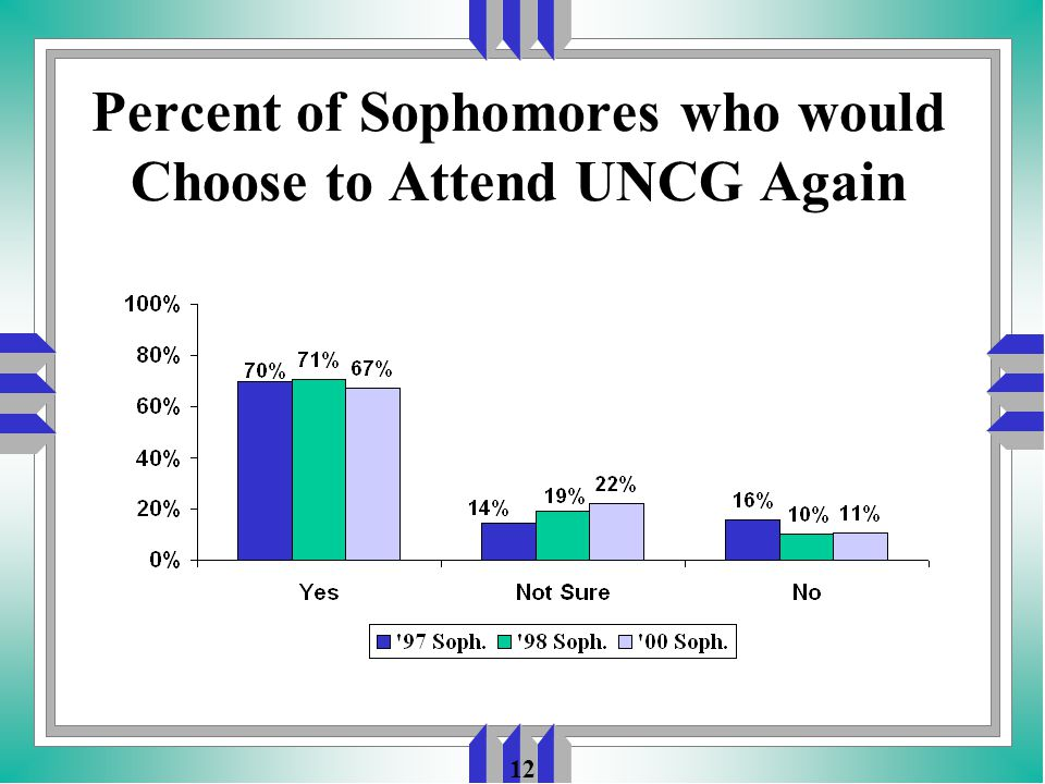 12 Percent of Sophomores who would Choose to Attend UNCG Again
