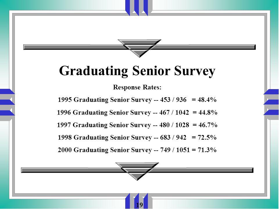 19 Graduating Senior Survey Response Rates: 1995 Graduating Senior Survey -- 453 / 936 = 48.4% 1996 Graduating Senior Survey -- 467 / 1042 = 44.8% 1997 Graduating Senior Survey -- 480 / 1028 = 46.7% 1998 Graduating Senior Survey -- 683 / 942 = 72.5% 2000 Graduating Senior Survey -- 749 / 1051 = 71.3%