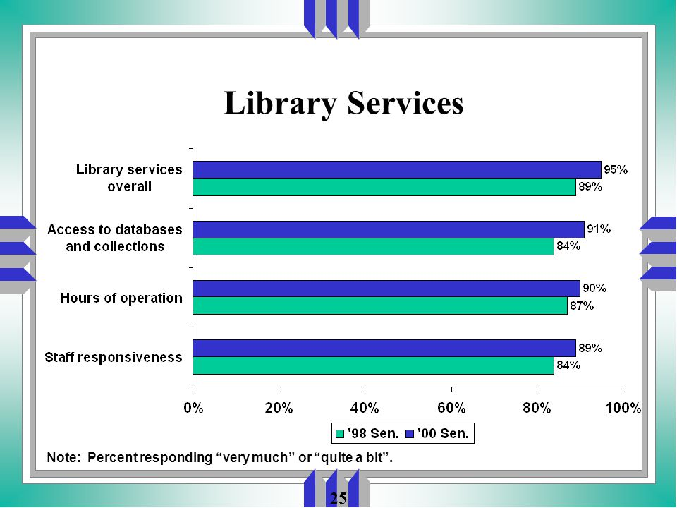 25 Library Services Note: Percent responding very much or quite a bit .