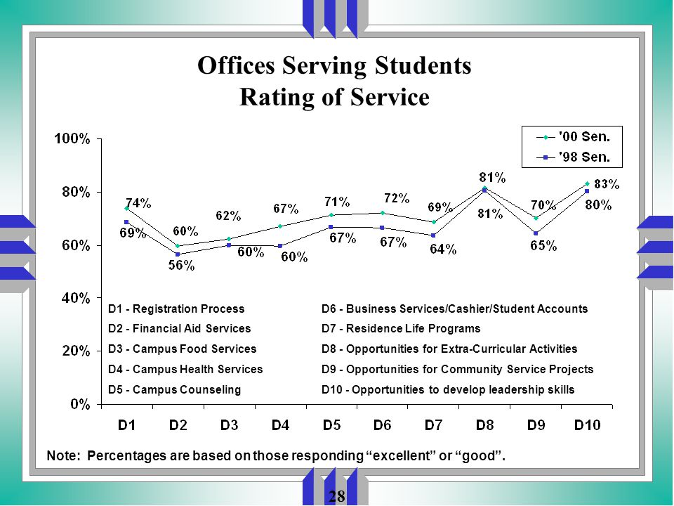 28 Offices Serving Students Rating of Service D1 - Registration Process D2 - Financial Aid Services D3 - Campus Food Services D4 - Campus Health Services D5 - Campus Counseling Note: Percentages are based on those responding excellent or good .