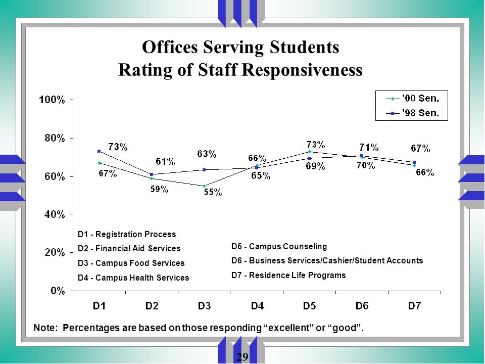 29 Offices Serving Students Rating of Staff Responsiveness D1 - Registration Process D2 - Financial Aid Services D3 - Campus Food Services D4 - Campus Health Services Note: Percentages are based on those responding excellent or good .