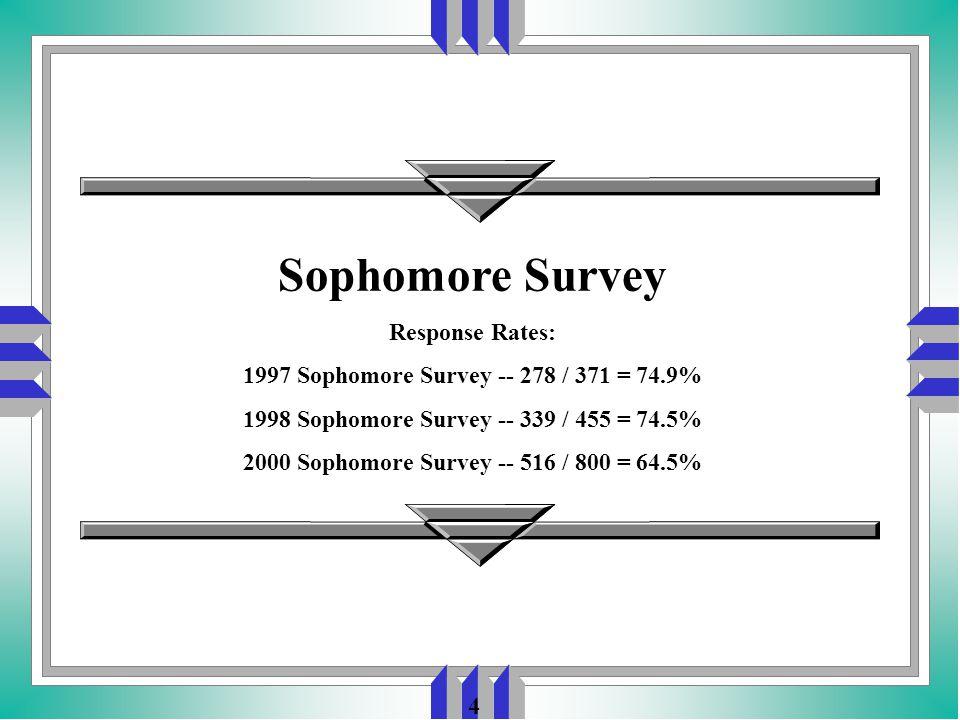 4 Sophomore Survey Response Rates: 1997 Sophomore Survey -- 278 / 371 = 74.9% 1998 Sophomore Survey -- 339 / 455 = 74.5% 2000 Sophomore Survey -- 516 / 800 = 64.5%