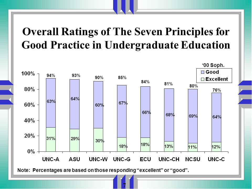 7 Overall Ratings of The Seven Principles for Good Practice in Undergraduate Education Note: Percentages are based on those responding excellent or good .
