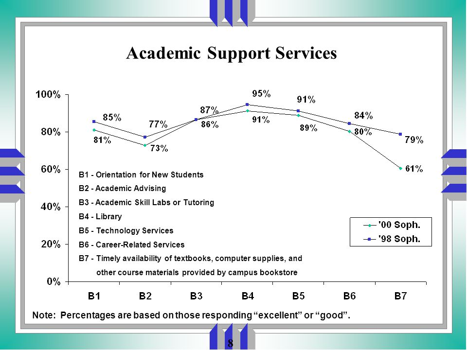 8 Academic Support Services B1 - Orientation for New Students B2 - Academic Advising B3 - Academic Skill Labs or Tutoring B4 - Library B5 - Technology Services B6 - Career-Related Services B7 - Timely availability of textbooks, computer supplies, and other course materials provided by campus bookstore Note: Percentages are based on those responding excellent or good .