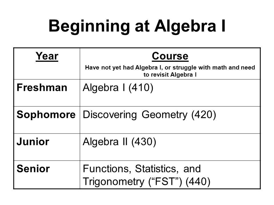 Beginning at Algebra I YearCourse Have not yet had Algebra I, or struggle with math and need to revisit Algebra I FreshmanAlgebra I (410) SophomoreDiscovering Geometry (420) JuniorAlgebra II (430) SeniorFunctions, Statistics, and Trigonometry ( FST ) (440)
