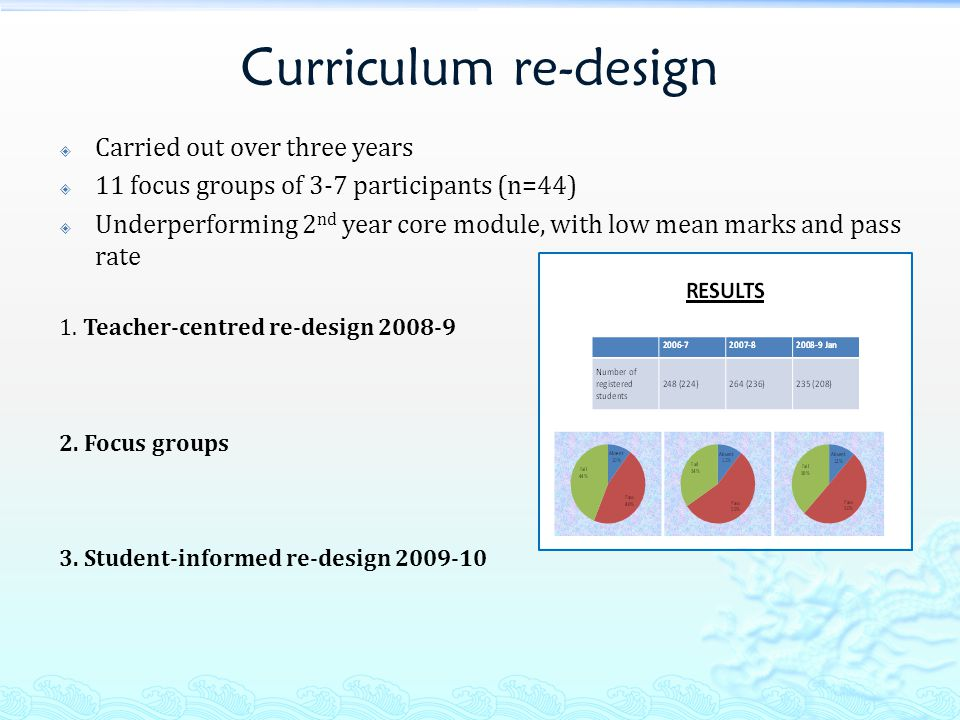 Curriculum re-design  Carried out over three years  11 focus groups of 3-7 participants (n=44)  Underperforming 2 nd year core module, with low mean marks and pass rate 1.