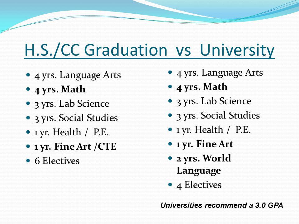 H.S./CC Graduation vs University 4 yrs. Language Arts 4 yrs. Math 3 yrs. Lab Science 3 yrs. Social Studies 1 yr. Health / P.E. 1 yr. Fine Art /CTE 6 E