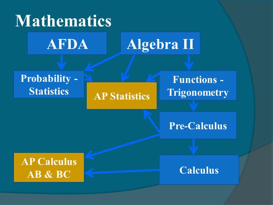Mathematics Functions - Trigonometry Probability - Statistics Pre-Calculus Calculus AP Calculus AB & BC AP Statistics AFDAAlgebra II