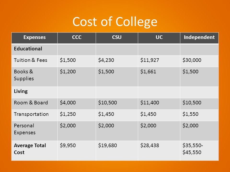 Cost of College ExpensesCCCCSUUCIndependent Educational Tuition & Fees$1,500$4,230$11,927$30,000 Books & Supplies $1,200$1,500$1,661$1,500 Living Room