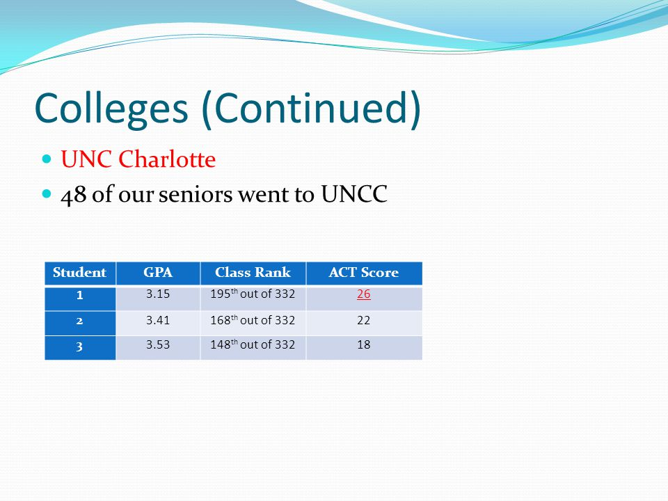 Colleges (Continued) UNC Charlotte 48 of our seniors went to UNCC StudentGPAClass RankACT Score 1 3.15195 th out of 33226 23.41168 th out of 33222 33.