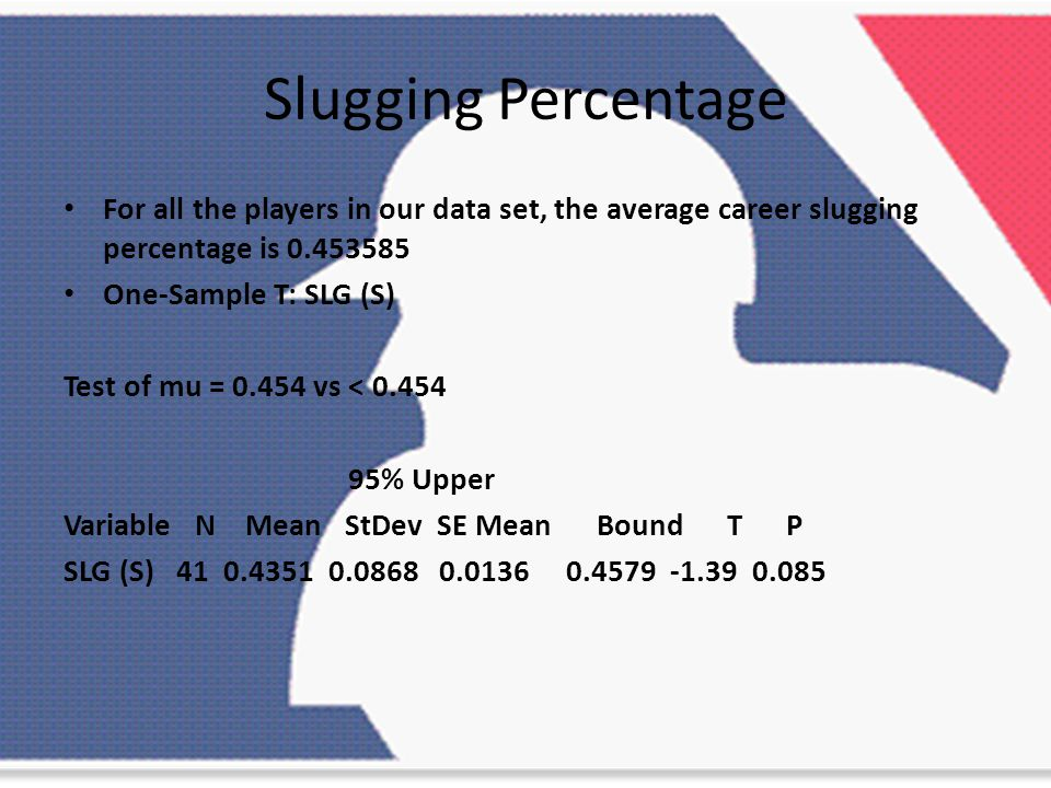 Slugging Percentage For all the players in our data set, the average career slugging percentage is 0.453585 One-Sample T: SLG (S) Test of mu = 0.454 vs < 0.454 95% Upper Variable N Mean StDev SE Mean Bound T P SLG (S) 41 0.4351 0.0868 0.0136 0.4579 -1.39 0.085
