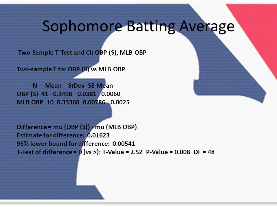 Sophomore Batting Average Two-Sample T-Test and CI: OBP (S), MLB OBP Two-sample T for OBP (S) vs MLB OBP N Mean StDev SE Mean OBP (S) 41 0.3498 0.0381 0.0060 MLB OBP 10 0.33360 0.00786 0.0025 Difference = mu (OBP (S)) - mu (MLB OBP) Estimate for difference: 0.01623 95% lower bound for difference: 0.00541 T-Test of difference = 0 (vs >): T-Value = 2.52 P-Value = 0.008 DF = 48