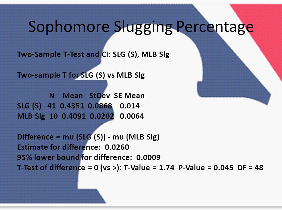Sophomore Slugging Percentage Two-Sample T-Test and CI: SLG (S), MLB Slg Two-sample T for SLG (S) vs MLB Slg N Mean StDev SE Mean SLG (S) 41 0.4351 0.0868 0.014 MLB Slg 10 0.4091 0.0202 0.0064 Difference = mu (SLG (S)) - mu (MLB Slg) Estimate for difference: 0.0260 95% lower bound for difference: 0.0009 T-Test of difference = 0 (vs >): T-Value = 1.74 P-Value = 0.045 DF = 48