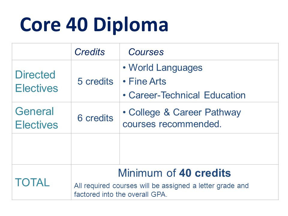 Core 40 Diploma Credits Courses Directed Electives 5 credits World Languages Fine Arts Career-Technical Education General Electives 6 credits College & Career Pathway courses recommended.
