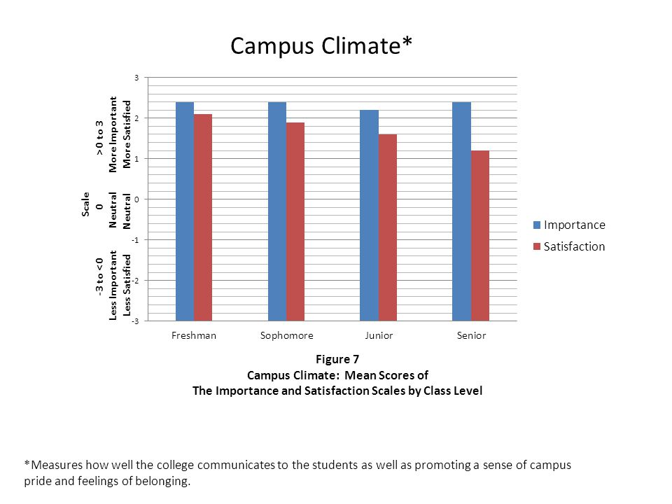 Campus Climate* *Measures how well the college communicates to the students as well as promoting a sense of campus pride and feelings of belonging.