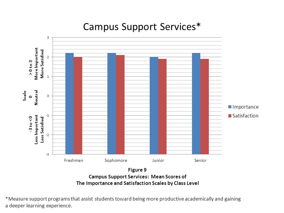 Campus Support Services* *Measure support programs that assist students toward being more productive academically and gaining a deeper learning experience.