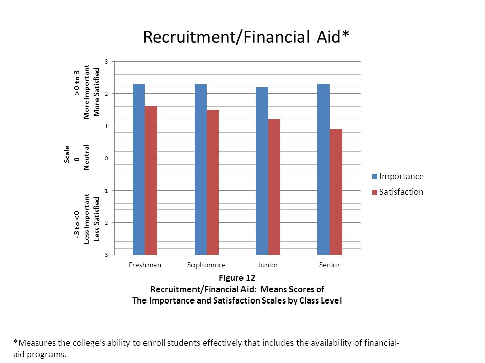 Recruitment/Financial Aid* *Measures the college's ability to enroll students effectively that includes the availability of financial- aid programs.