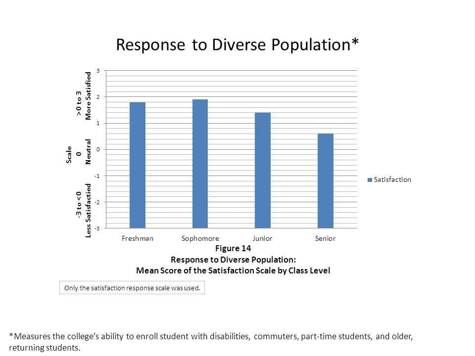 Response to Diverse Population* *Measures the college's ability to enroll student with disabilities, commuters, part-time students, and older, returni